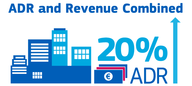 ADR and Revenue Combined