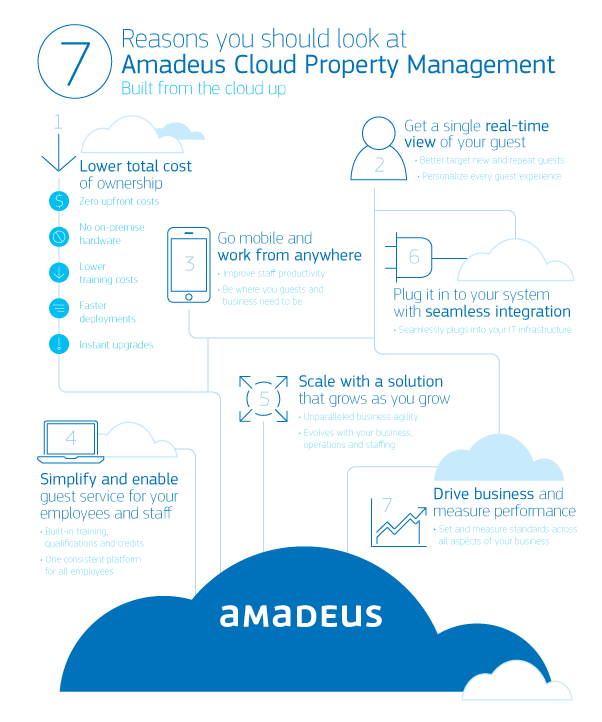 Cloud Property Management Software Infographic