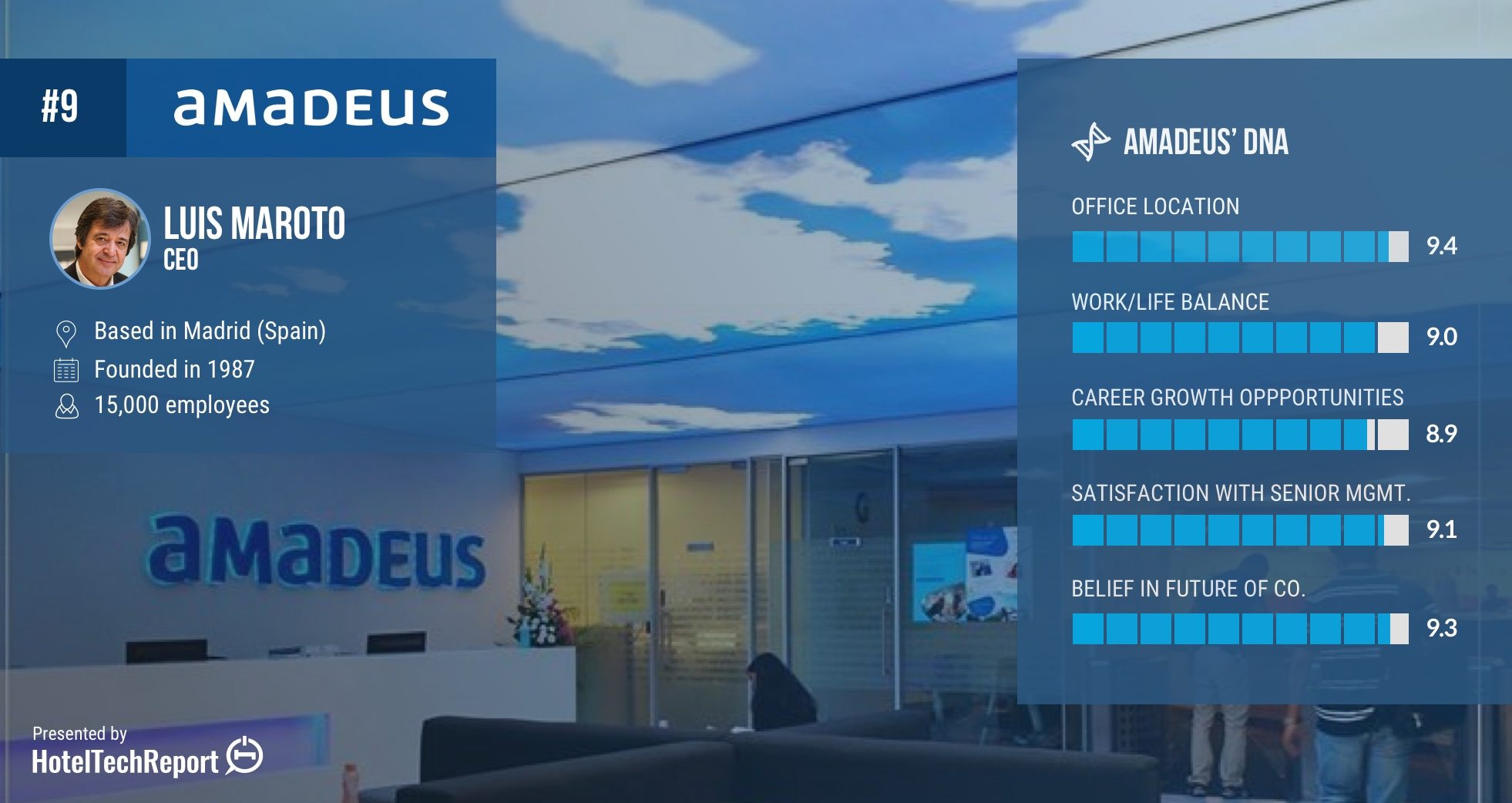 Amadeus Best Place to Work in Hospitality