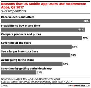 Reasons That Mobile App Users Use Mcommerce Apps